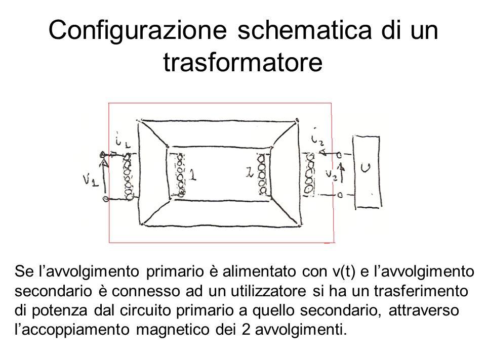 Configurazione schematica di un trasformatore Se lavvolgimento primario è alimentato con v(t) e lavvolgimento secondario è connesso ad un utilizzatore