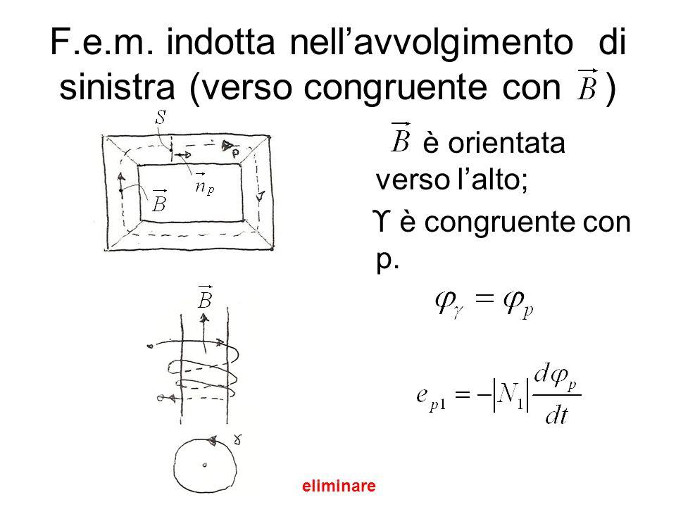 F.e.m. indotta nellavvolgimento di sinistra (verso congruente con ) è orientata verso lalto; ϒ è congruente con p. eliminare
