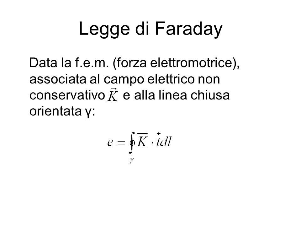 Legge di Faraday Data la f.e.m. (forza elettromotrice), associata al campo elettrico non conservativo e alla linea chiusa orientata γ: