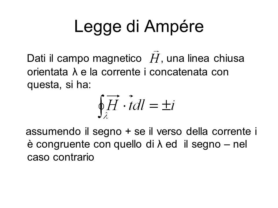 Legge di Ampére Dati il campo magnetico, una linea chiusa orientata λ e la corrente i concatenata con questa, si ha: assumendo il segno + se il verso