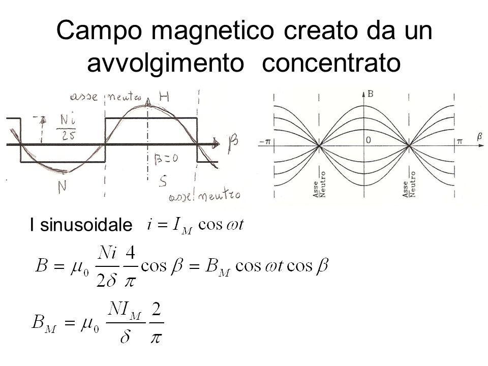 I sinusoidale