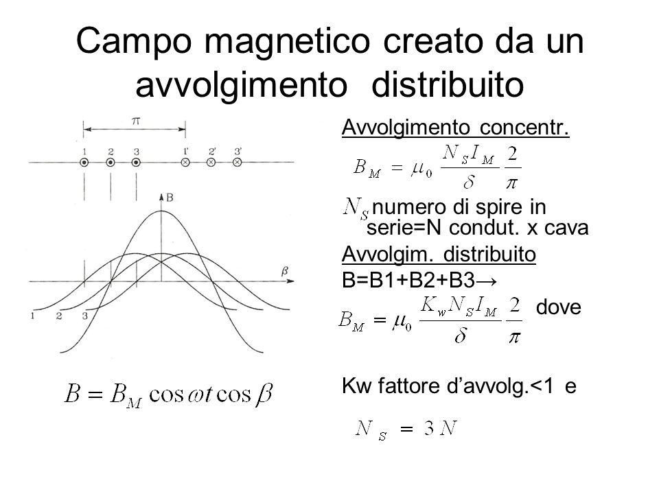 Avvolgimento concentr. numero di spire in serie=N condut. x cava Avvolgim. distribuito B=B1+B2+B3 dove Kw fattore davvolg.<1 e