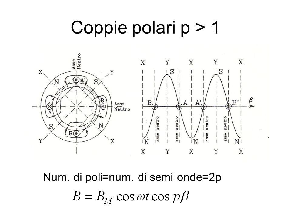 Coppie polari p > 1 Num. di poli=num. di semi onde=2p
