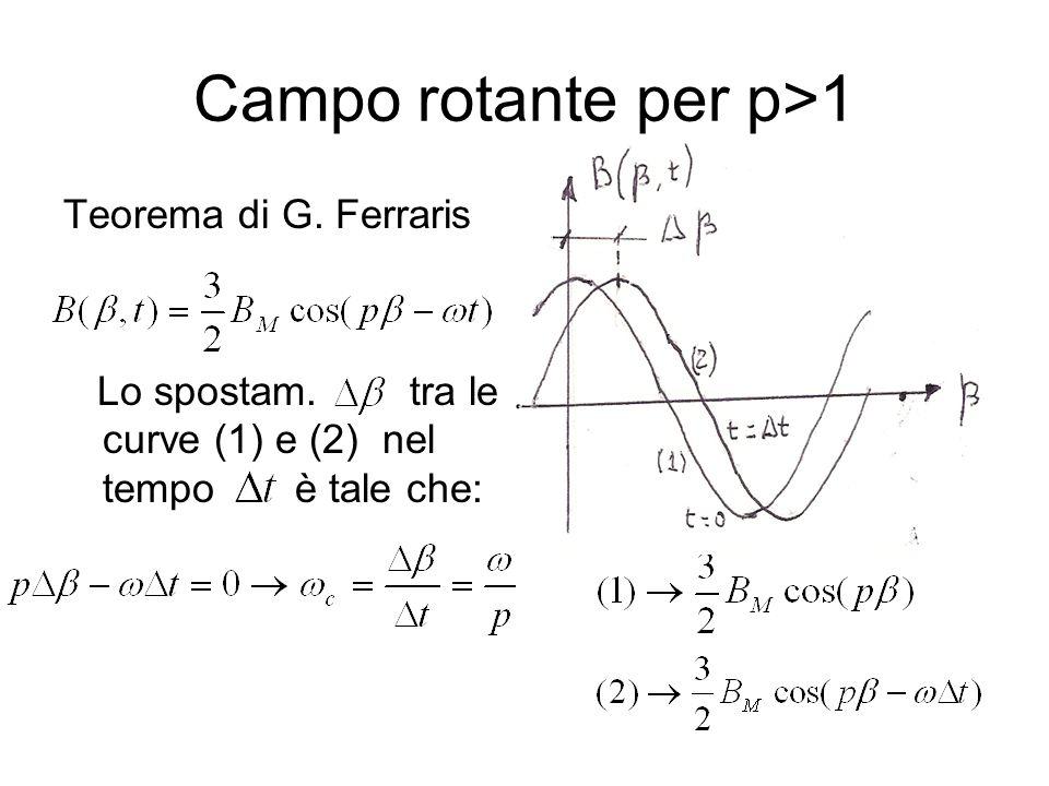 Campo rotante per p>1 Teorema di G. Ferraris Lo spostam. tra le curve (1) e (2) nel tempo è tale che: