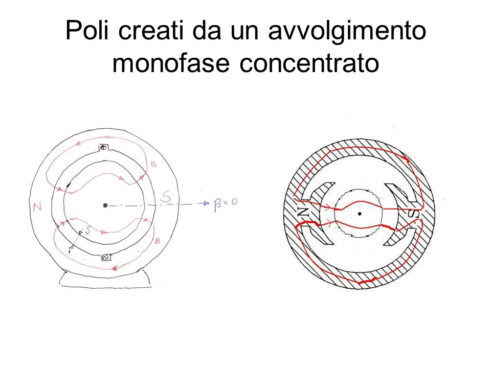 Campo magnetico creato da un avvolgimento distribuito Il fattore di avvolgimento K w dato da: consente di sostituire un avvolgimento distribuito di spire con un avvolgimento concentrato equivalente di spire