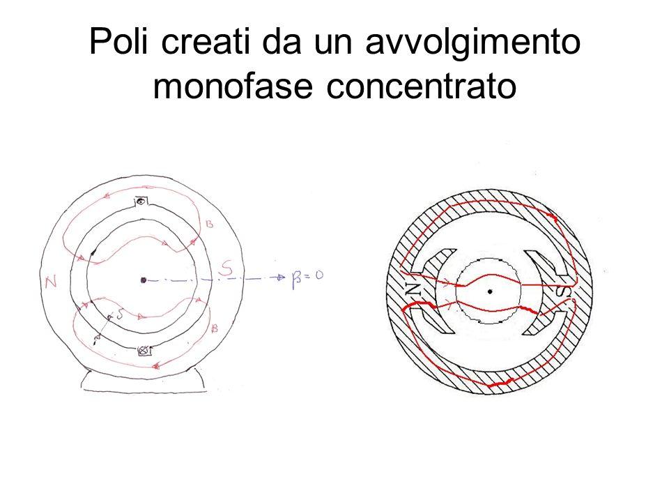 Motore a doppia gabbia Induttanze di dispersione linee medie dei tubi di flusso di dispersione concatenati con le barre gabbie esterne e interne riluttanze di tali tubi di flusso ( ) Resistenze sezioni barre gabbie est.