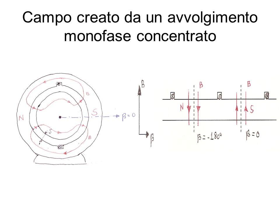 Flusso e f.e.m nello statore per effetto del campo rotante Flusso concatenato con una spira ϒ della fase 1 La f.e.m.