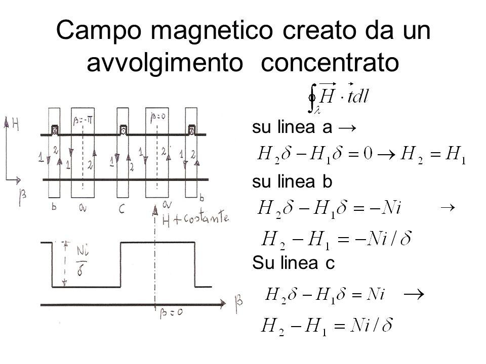 Campo magnetico creato da un avvolgimento concentrato Il diagramma di H (componente di secondo la normale entrante nella superf.