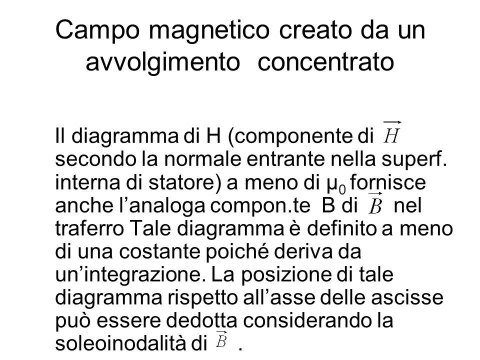 Campo magnetico creato da un avvolgimento concentrato Per la soleinodalità di il flusso dello stesso uscente dalla superficie chiusa S costituita dalla superficie interna di statore e dalle sue basi frontali è nullo: Il valore medio di B o di H è quindi nullo.