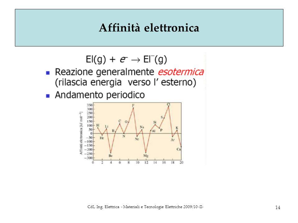 CdL Ing. Elettrica - Materiali e Tecnologie Elettriche 2009/10 -II- 14 Affinità elettronica