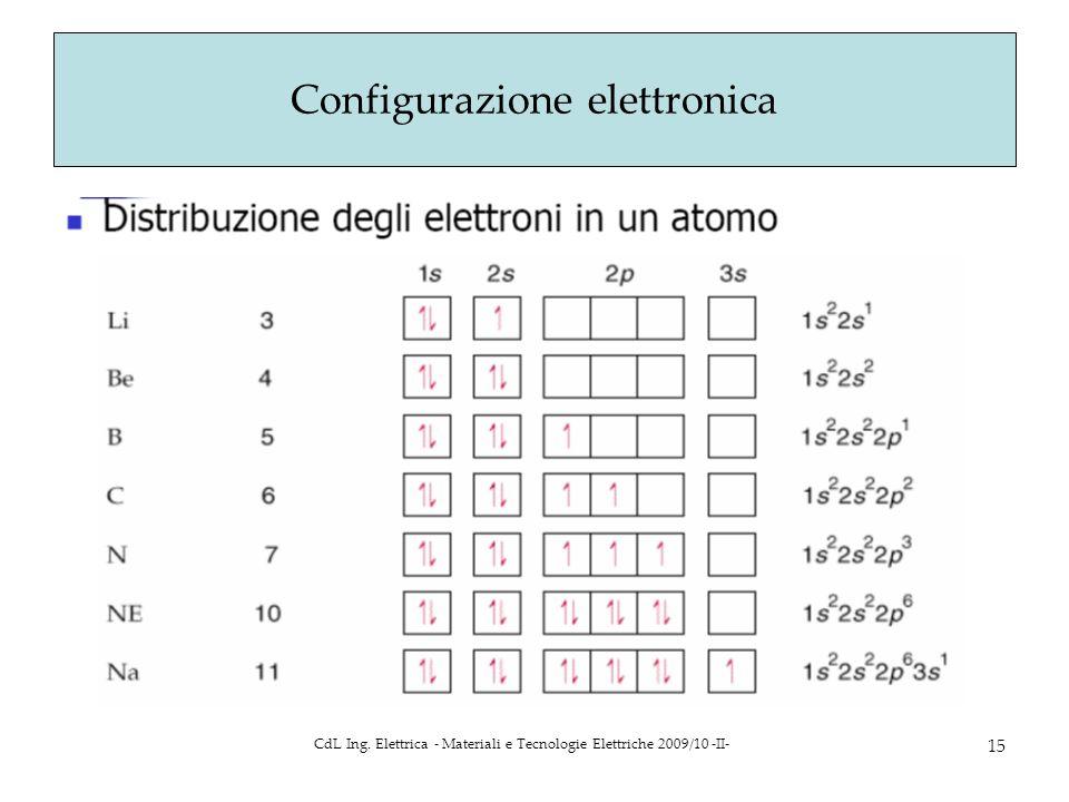CdL Ing. Elettrica - Materiali e Tecnologie Elettriche 2009/10 -II- 15 Configurazione elettronica