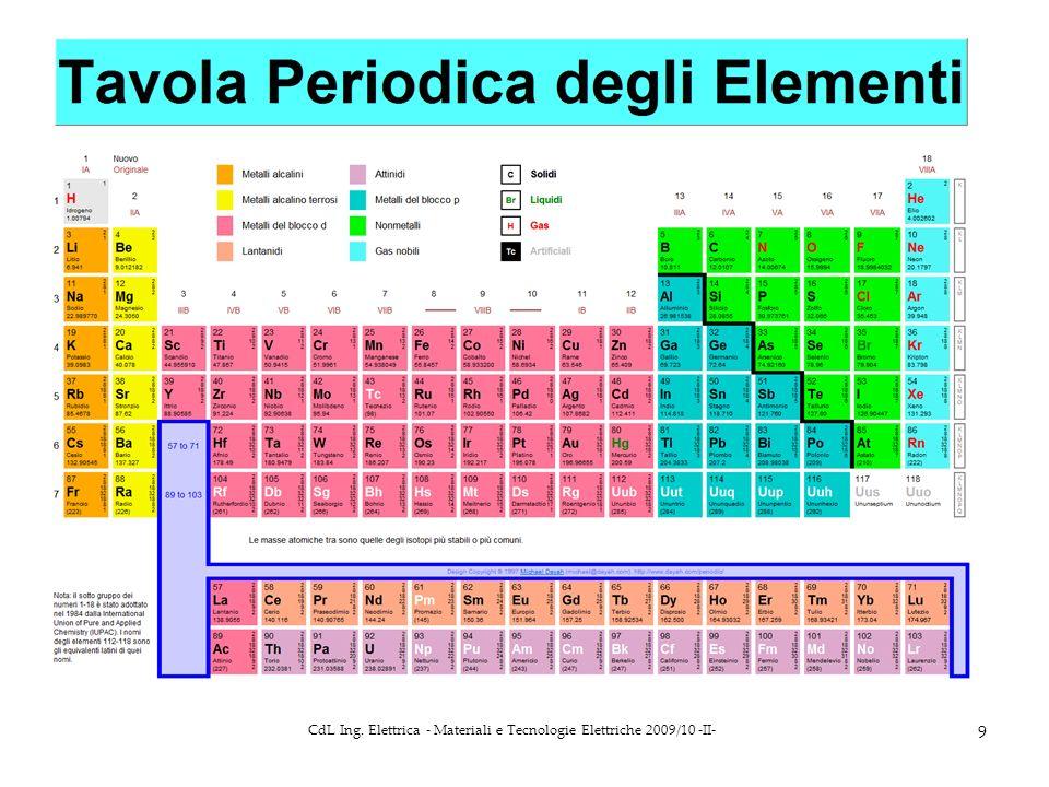 CdL Ing. Elettrica - Materiali e Tecnologie Elettriche 2009/10 -II- 20 Legame chimico