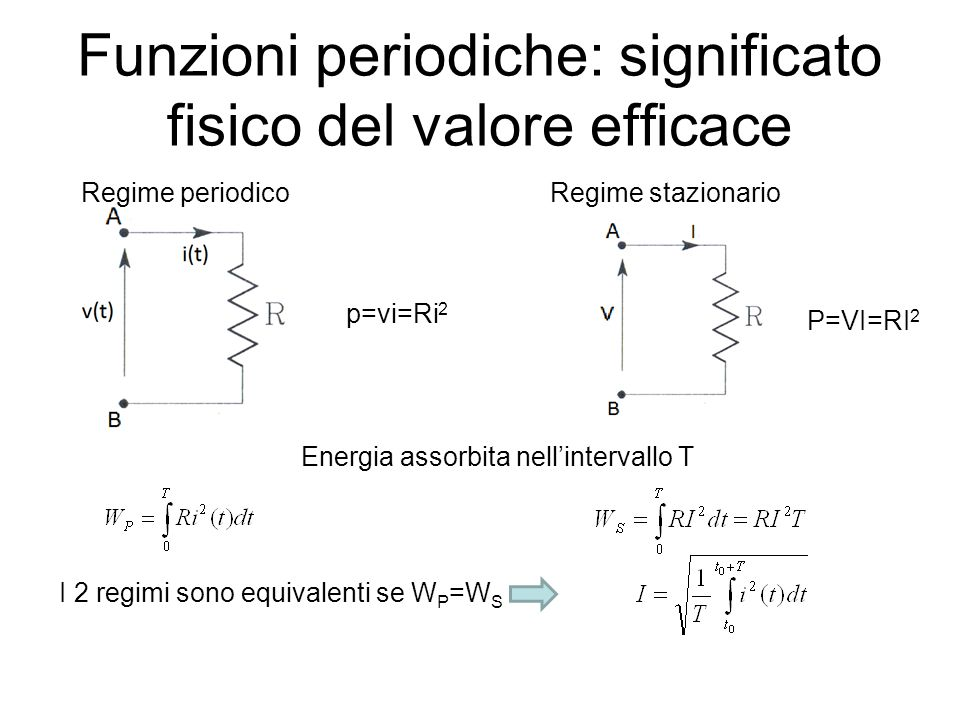 Funzioni periodiche: significato fisico del valore efficace Regime periodicoRegime stazionario p=vi=Ri 2 P=VI=RI 2 Energia assorbita nellintervallo T
