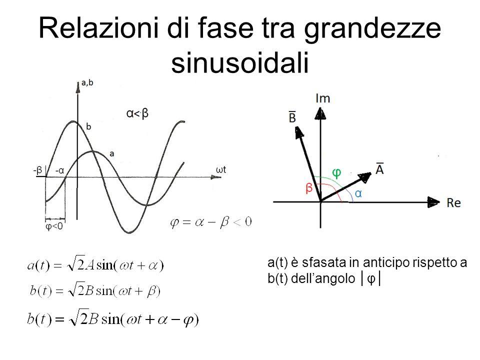 Relazioni di fase tra grandezze sinusoidali a(t) è sfasata in anticipo rispetto a b(t) dellangolo φ