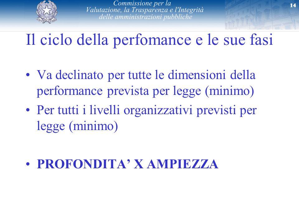 14 Il ciclo della perfomance e le sue fasi Va declinato per tutte le dimensioni della performance prevista per legge (minimo) Per tutti i livelli orga