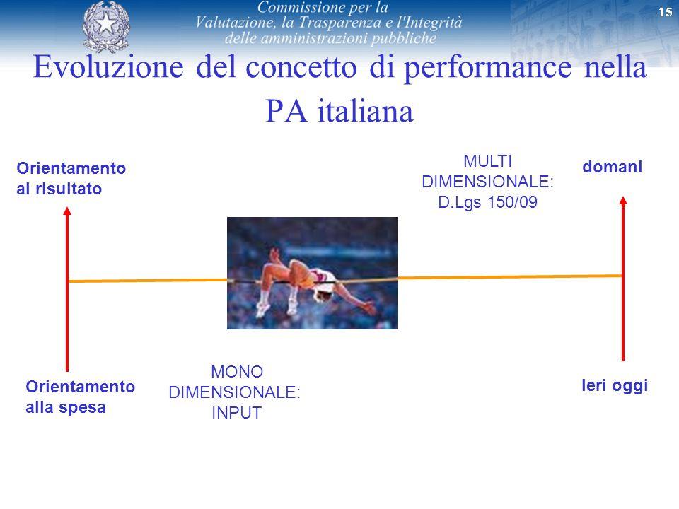 15 Evoluzione del concetto di performance nella PA italiana MONO DIMENSIONALE: INPUT MULTI DIMENSIONALE: D.Lgs 150/09 Orientamento al risultato Orient