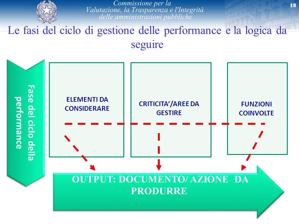 18 Fase del ciclo della performance ELEMENTI DA CONSIDERARE OUTPUT: DOCUMENTO/ AZIONE DA PRODURRE CRITICITA/AREE DA GESTIRE FUNZIONI COINVOLTE Le fasi