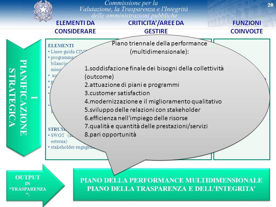20 1 PIANIFICAZIONE STRATEGICA 1 PIANIFICAZIONE STRATEGICA ELEMENTI DA CONSIDERARE FUNZIONI COINVOLTE ELEMENTI Linee guida CIVIT programmazione econom