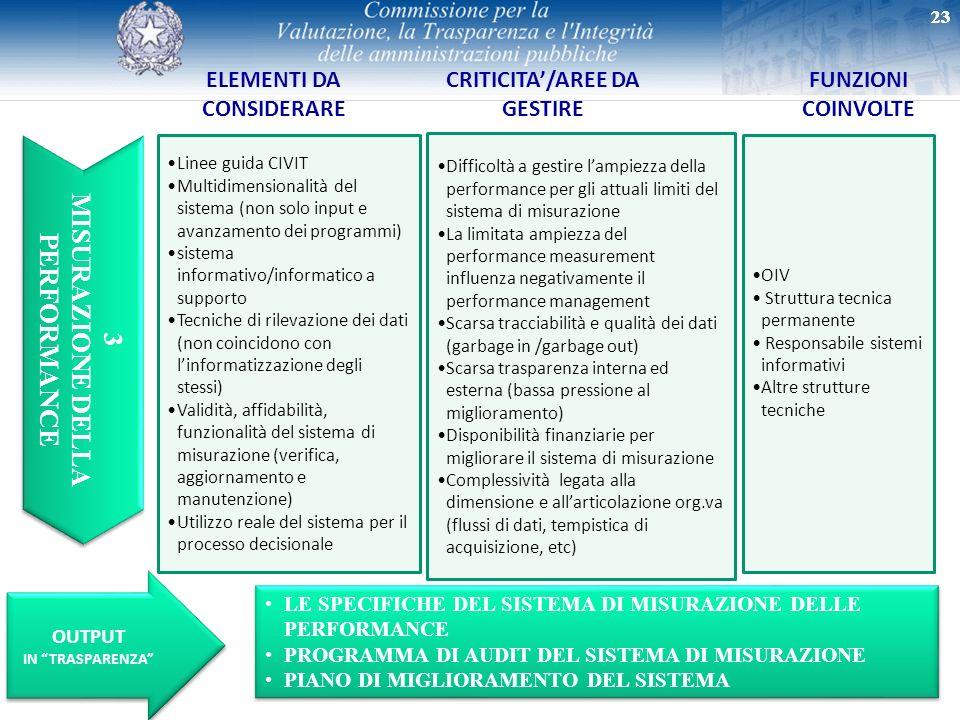 23 3 MISURAZIONE DELLA PERFORMANCE 3 MISURAZIONE DELLA PERFORMANCE ELEMENTI DA CONSIDERARE CRITICITA/AREE DA GESTIRE FUNZIONI COINVOLTE Linee guida CI