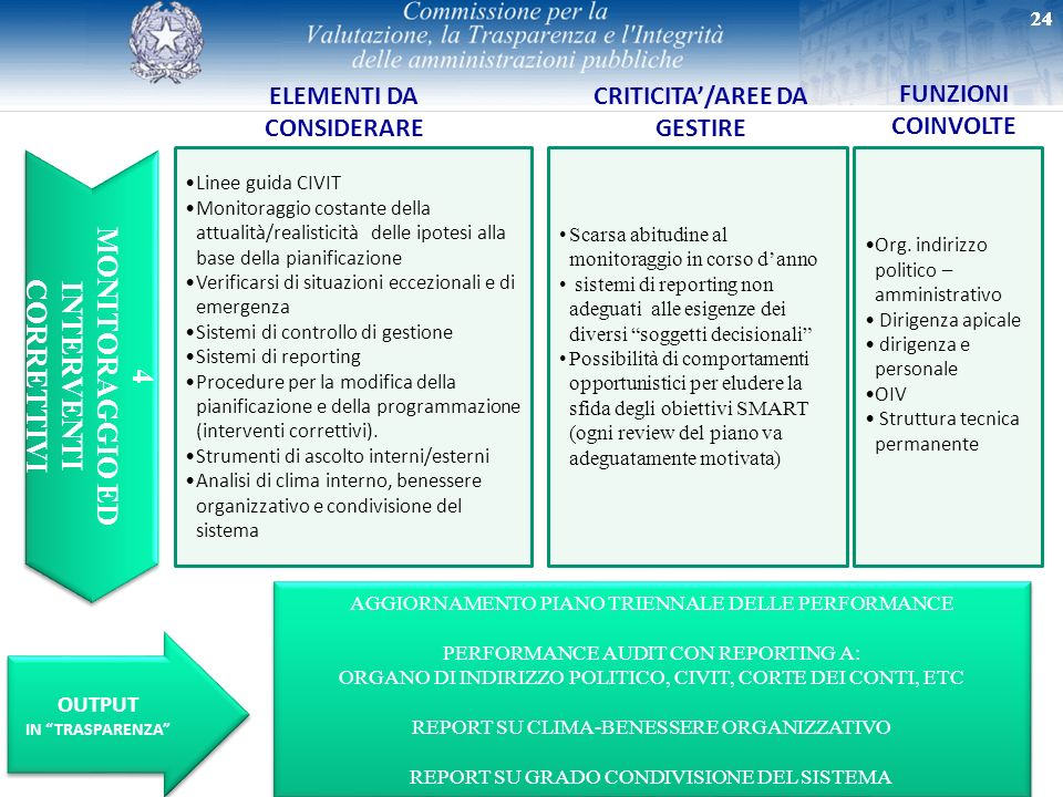 24 4 MONITORAGGIO ED INTERVENTI CORRETTIVI 4 MONITORAGGIO ED INTERVENTI CORRETTIVI ELEMENTI DA CONSIDERARE CRITICITA/AREE DA GESTIRE FUNZIONI COINVOLT