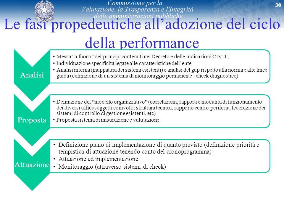 30 Le fasi propedeutiche alladozione del ciclo della performance Analisi Messa a fuoco dei principi contenuti nel Decreto e delle indicazioni CIVIT; I