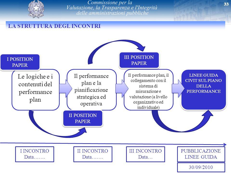 33 Le logiche e i contenuti del performance plan LA STRUTTURA DEGL INCONTRI 33 Il performance plan e la pianificazione strategica ed operativa Il perf
