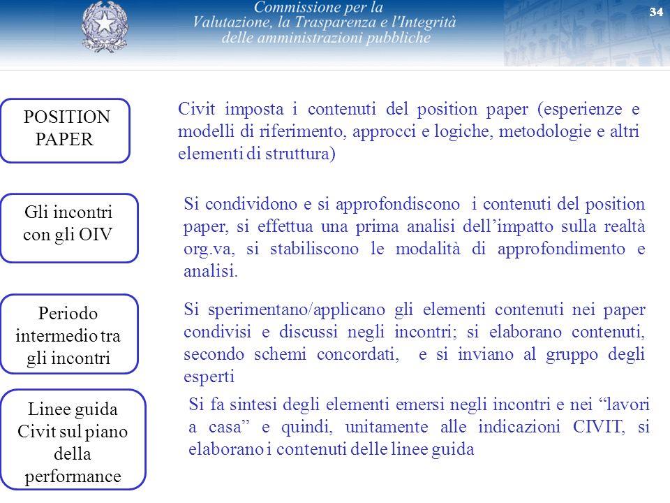 34 Gli incontri con gli OIV 34 POSITION PAPER Linee guida Civit sul piano della performance Civit imposta i contenuti del position paper (esperienze e