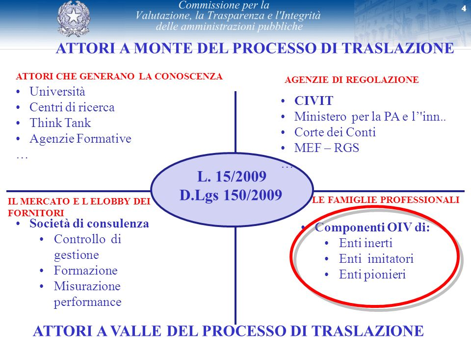 15 Evoluzione del concetto di performance nella PA italiana MONO DIMENSIONALE: INPUT MULTI DIMENSIONALE: D.Lgs 150/09 Orientamento al risultato Orientamento alla spesa Ieri oggi domani