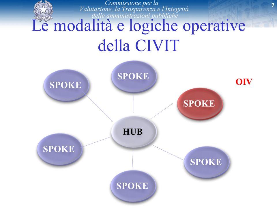 777 Le modalità e logiche operative della CIVIT 77 SPOKE OIV HUB SPOKE