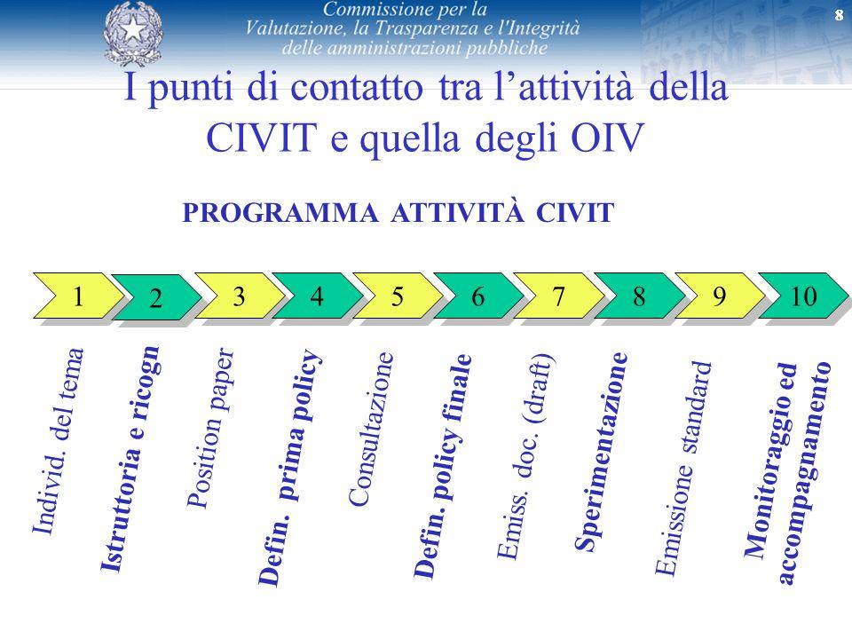 888 I punti di contatto tra lattività della CIVIT e quella degli OIV 2 2 1 1 3 3 4 4 5 5 6 6 7 7 8 8 Individ. del tema Emiss. doc. (draft) Emissione s