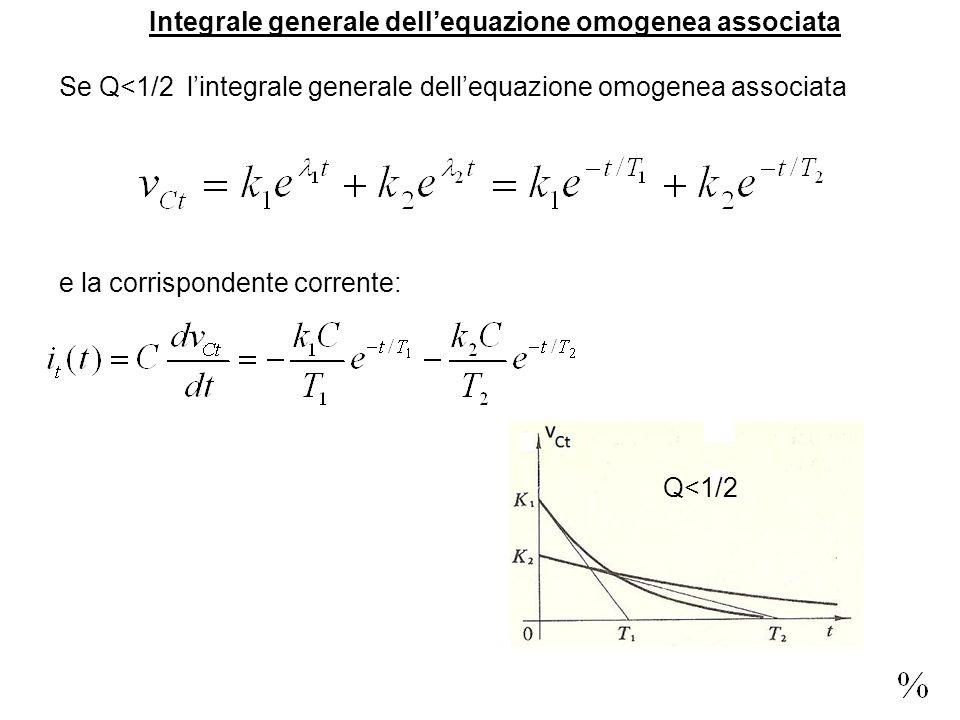 Integrale generale dellequazione omogenea associata Se Q<1/2 lintegrale generale dellequazione omogenea associata e la corrispondente corrente: Q<1/2