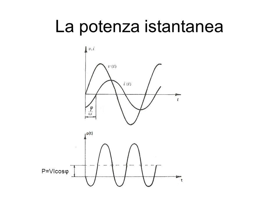 La potenza istantanea P=VIcosφ