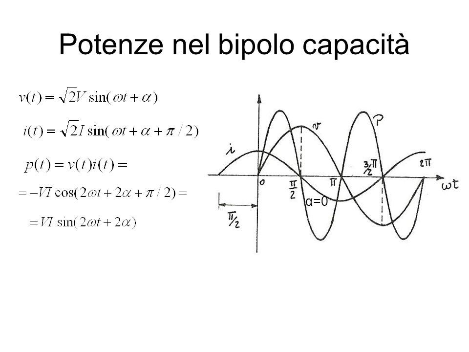 Potenze nel bipolo capacità α=0