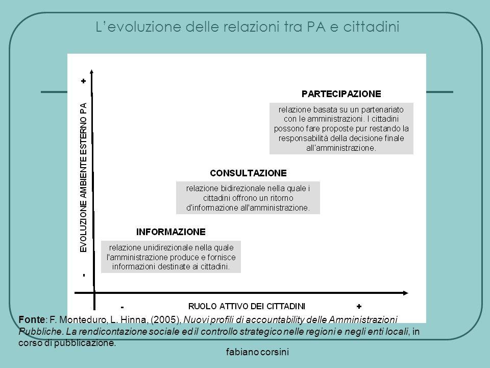 fabiano corsini Fonte: F. Monteduro, L. Hinna, (2005), Nuovi profili di accountability delle Amministrazioni Pubbliche. La rendicontazione sociale ed
