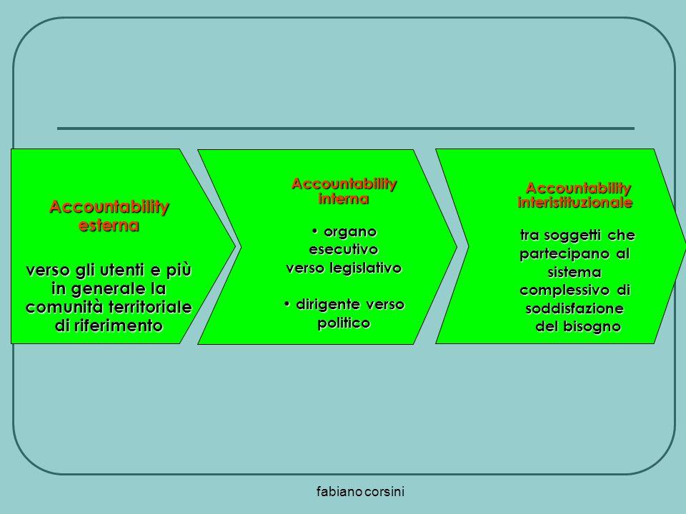 fabiano corsini Accountability esterna verso gli utenti e più in generale la comunità territoriale di riferimento Accountability interna organo esecut