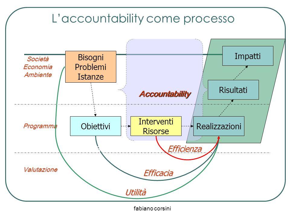 fabiano corsini Accountability Obiettivi Interventi Risorse Realizzazioni Valutazione Programma SocietàEconomiaAmbiente Bisogni Problemi Istanze Risul