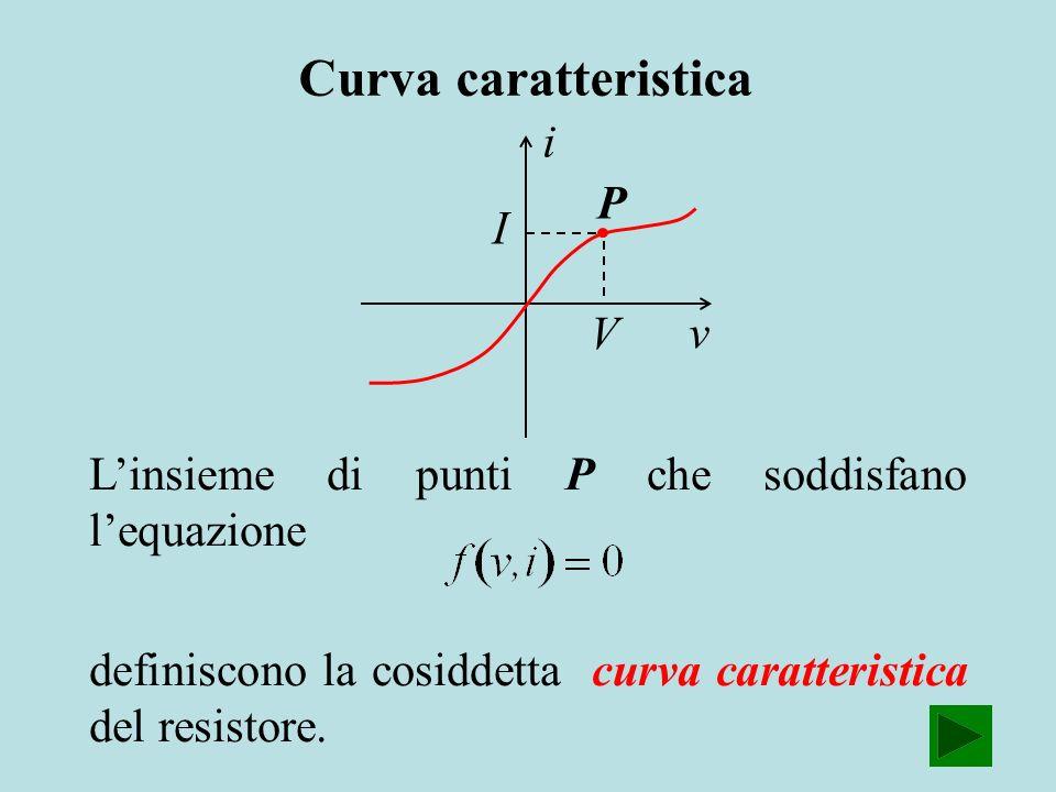 i Linsieme di punti P che soddisfano lequazione definiscono la cosiddetta curva caratteristica del resistore. v I V P Curva caratteristica