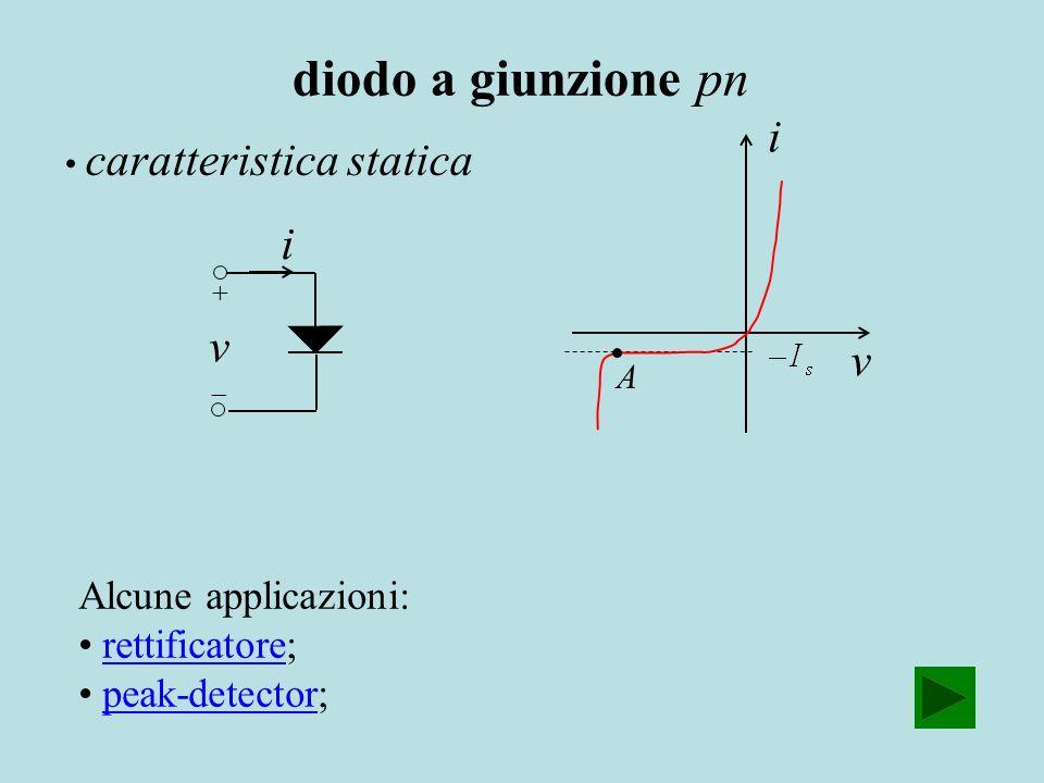 i v Alcune applicazioni: rettificatore;rettificatore peak-detector;peak-detector i v A caratteristica statica diodo a giunzione pn