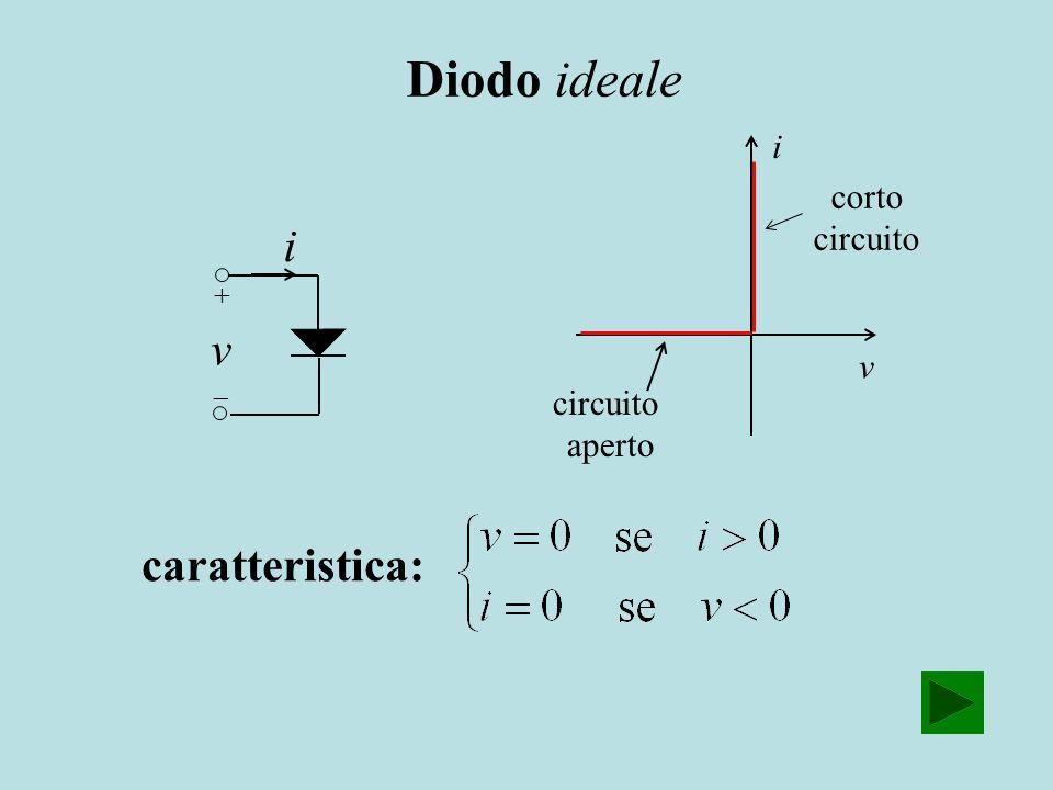 Diodo ideale i v caratteristica: i v circuito aperto corto circuito
