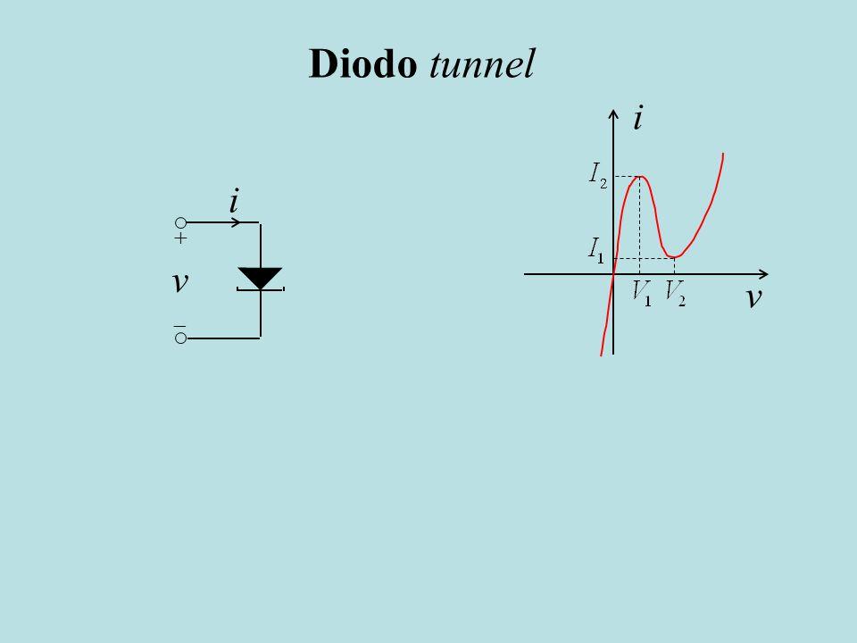 Diodo tunnel i v i v