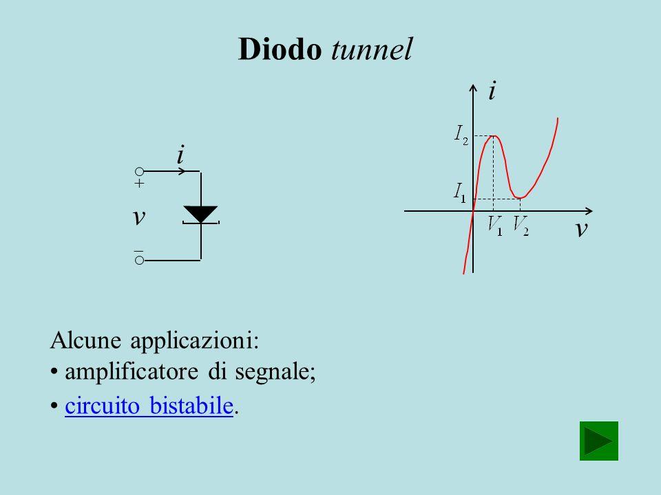 i v Alcune applicazioni: amplificatore di segnale; circuito bistabile.circuito bistabile i v Diodo tunnel