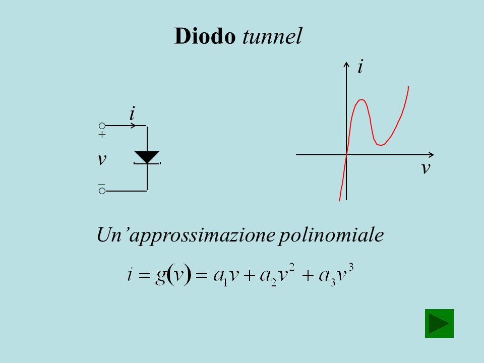 i v i v Unapprossimazione polinomiale Diodo tunnel