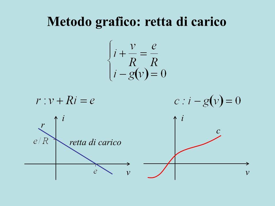 Metodo grafico: retta di carico i v r retta di carico v i c