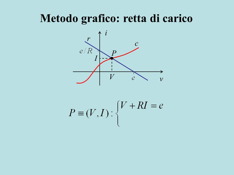 v i r c V I P Metodo grafico: retta di carico