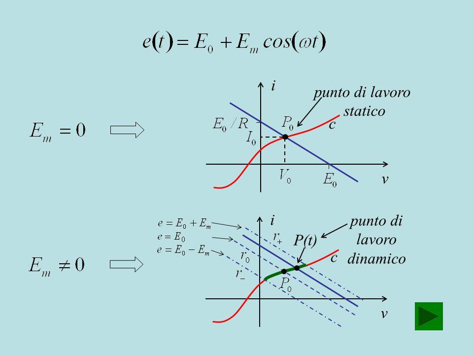 v i c punto di lavoro statico v i c P(t) punto di lavoro dinamico