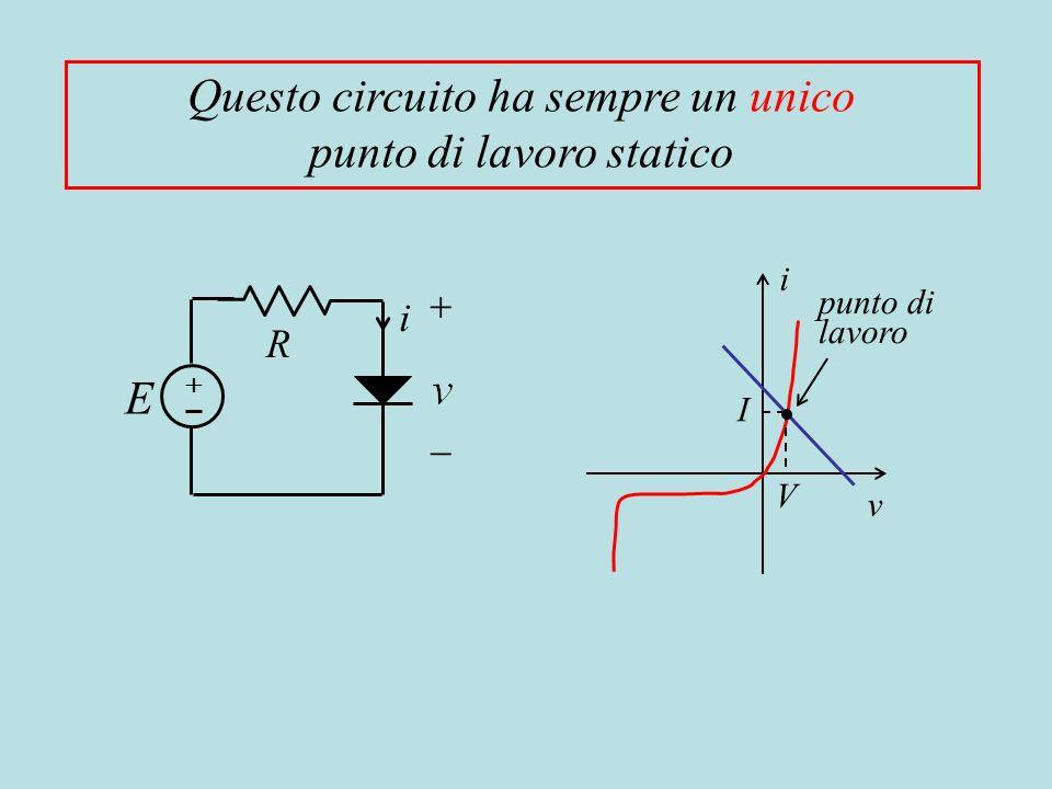 R i E i v punto di lavoro I V Questo circuito ha sempre un unico punto di lavoro statico