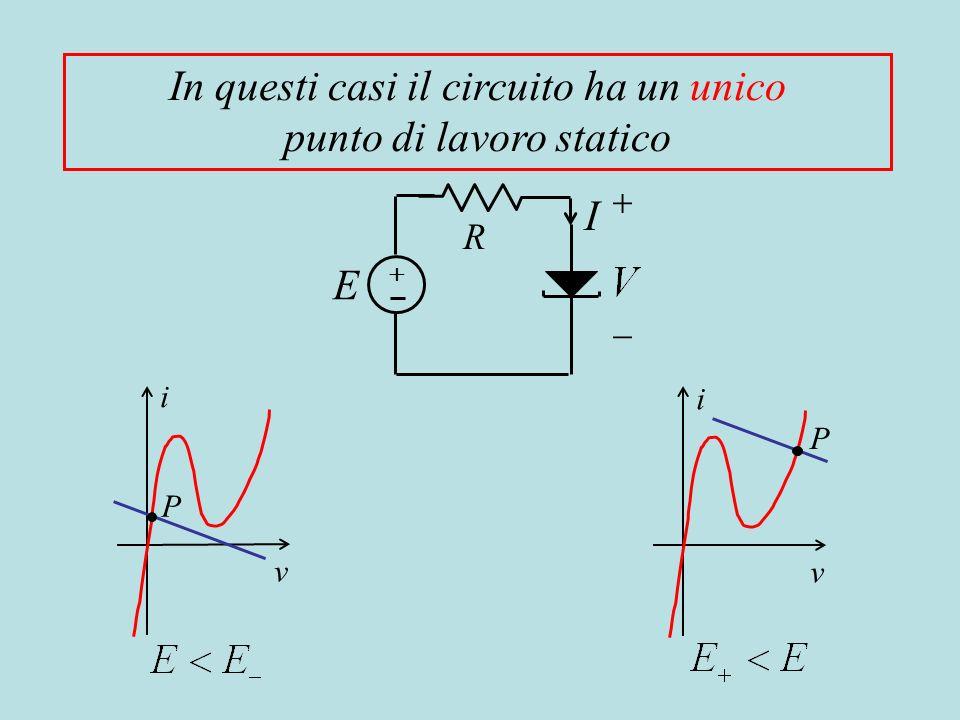 In questi casi il circuito ha un unico punto di lavoro statico i v P i v P R I E