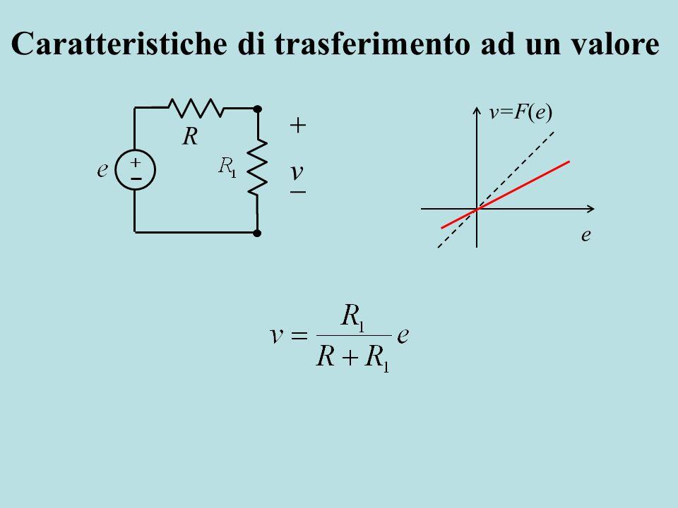 e v=F(e) R v Caratteristiche di trasferimento ad un valore