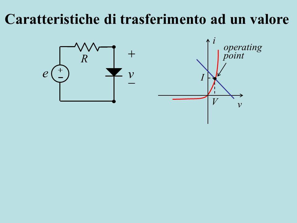 R v e Caratteristiche di trasferimento ad un valore i v operating point I V