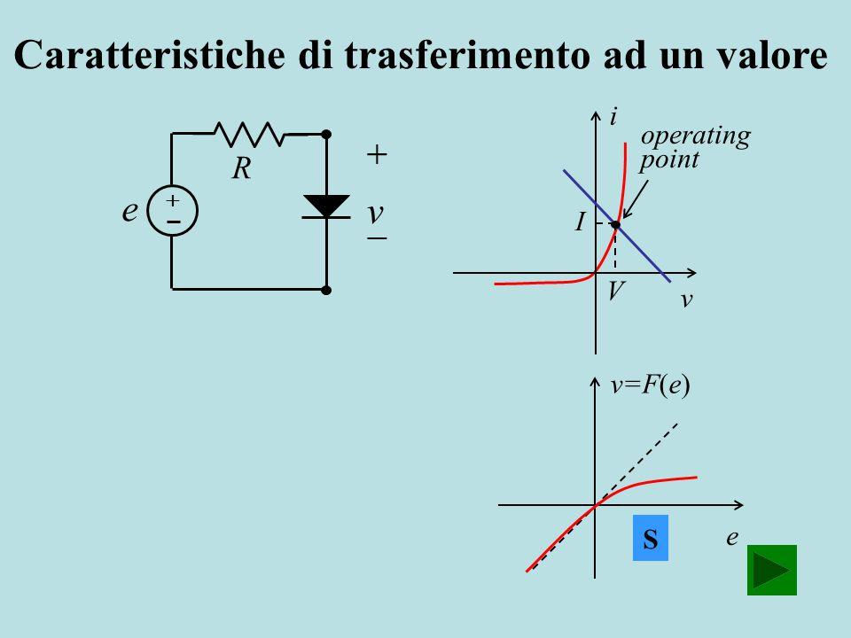v=F(e) e S R v e Caratteristiche di trasferimento ad un valore i v operating point I V